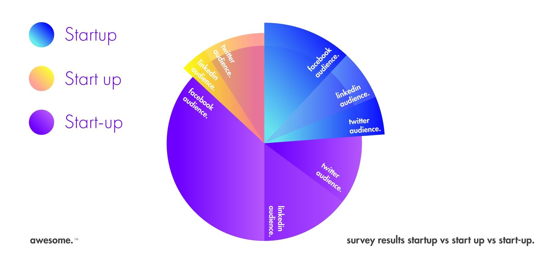 Social Poll Pie
