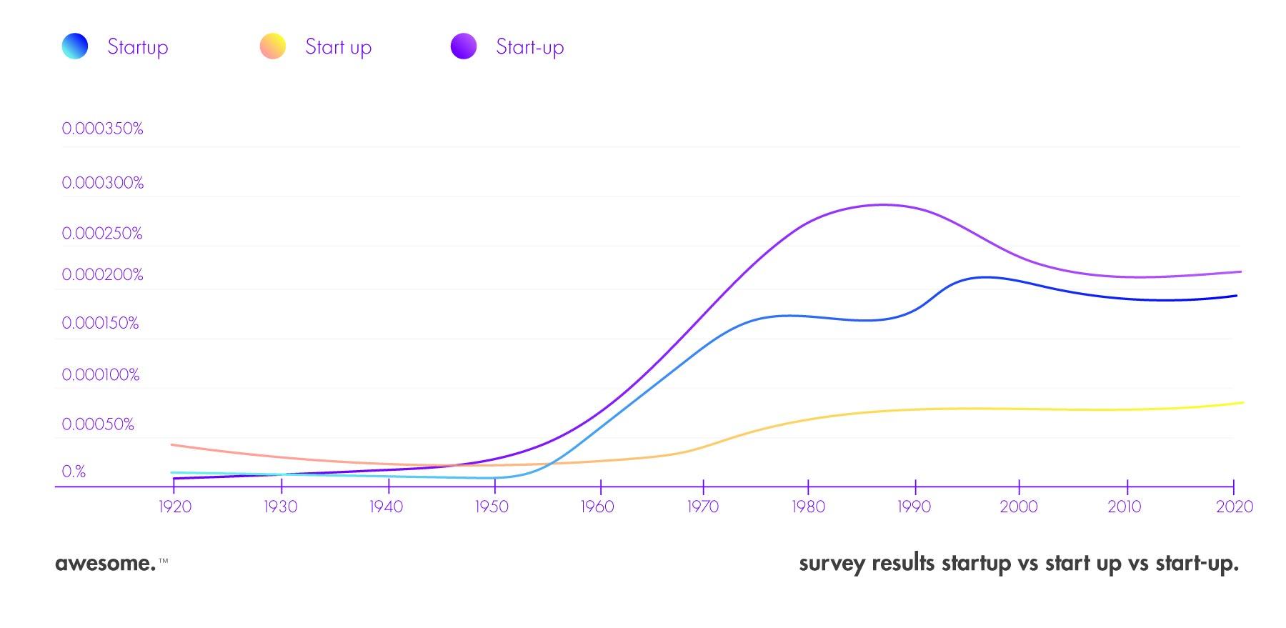 Ngram Viewer Graph